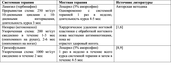 Тербинафин онихомикоз схема лечения