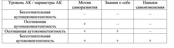 Теоретичний аналз особливостей психологчногчно корекц неконструктивних стилв поведнки в управлнн