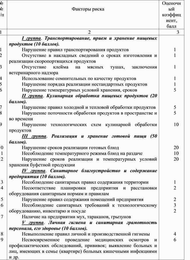 Инструкция По Сан Эпидем Режиму