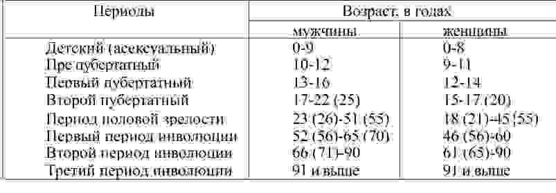 etapi-seksualnogo-sozrevaniya-muzhchin-i-zhenshin