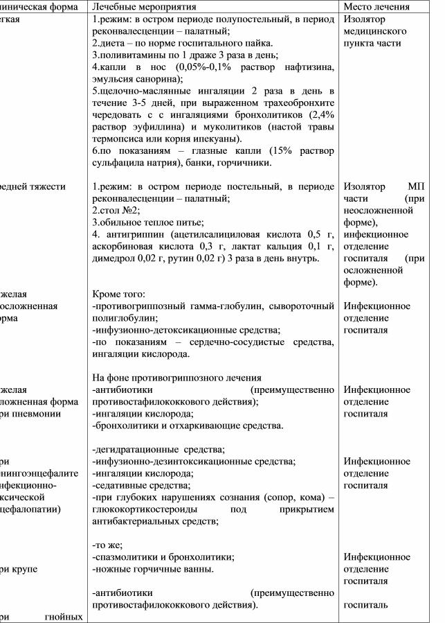 Схема лечения больных гриппом